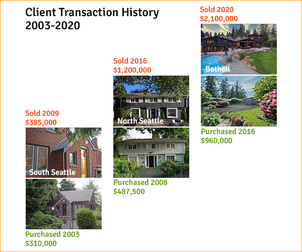 Real Estate Values | Client Transaction History 2003-2020