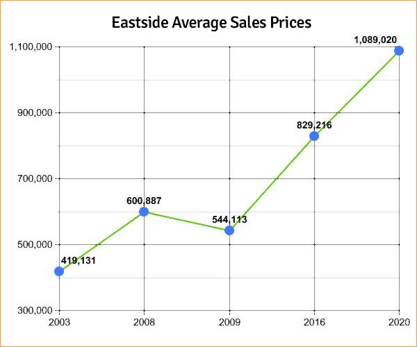 Real Estate Values | Seattle Eastside Average Sales Prices, 2003-2020