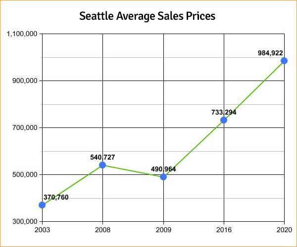 Seattle Average Sales Prices | 2003-2020